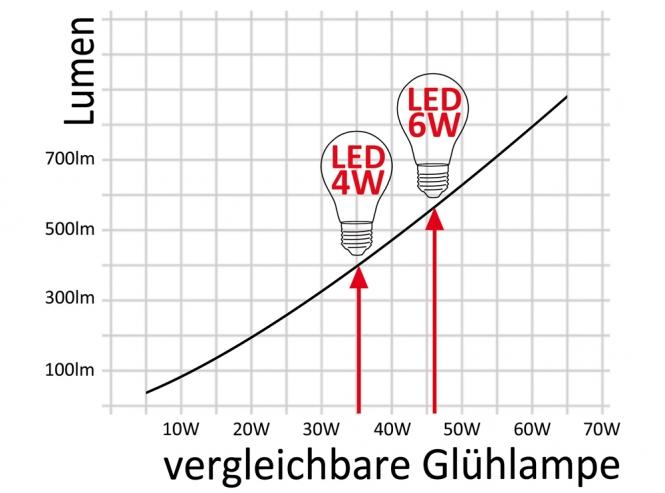 adluminis led reflektorlampe r63 e27 klar 4w 380 lumen online kaufen. Black Bedroom Furniture Sets. Home Design Ideas